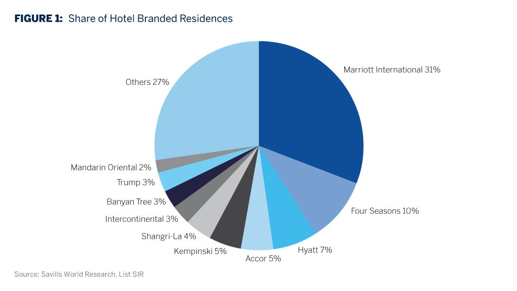 Share of Hotel Branded Residences