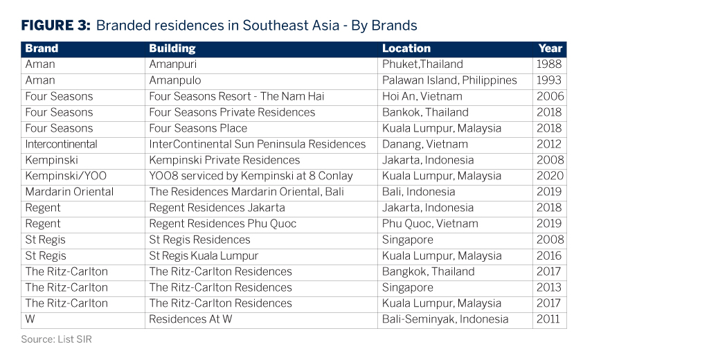 Branded residences in Southeast Asia